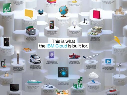 IBM Cloud
